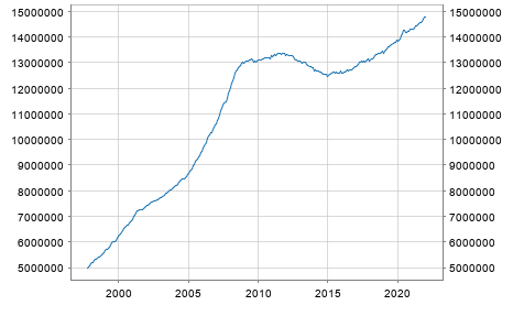 Euro area (moving concept in the Real Time database